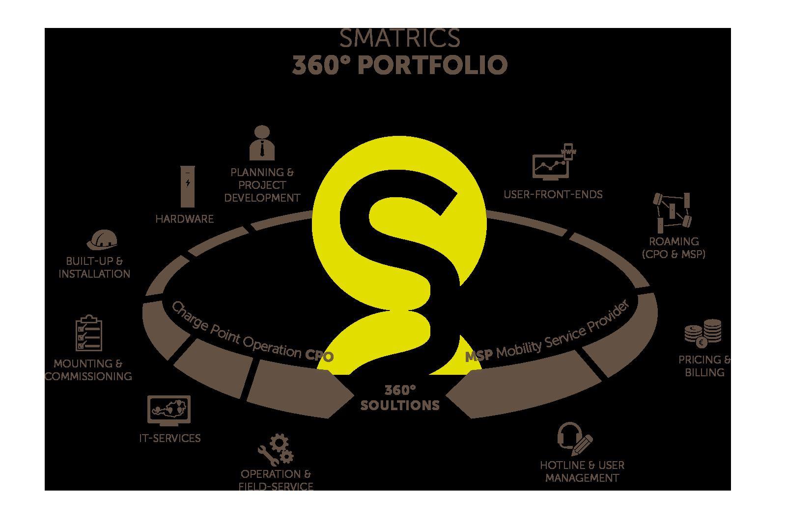 smatrics 360 degree portfolio