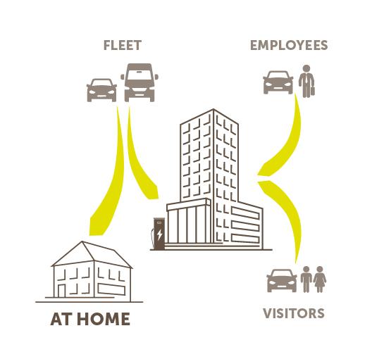 Infografik 4 Nutzergruppen - Dienstwägen zu Hause hervorgehoben